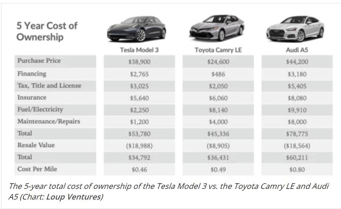 Pet let - stroški, primerjava avtomobilov