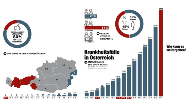 Rast avstrijskih okuženih - Covid -19