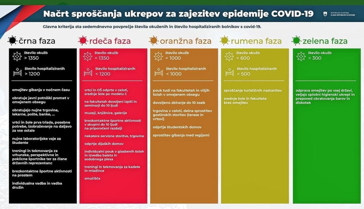 Vladni semafor ukrepov temelji na incidenci - tudi v Sloveniji
