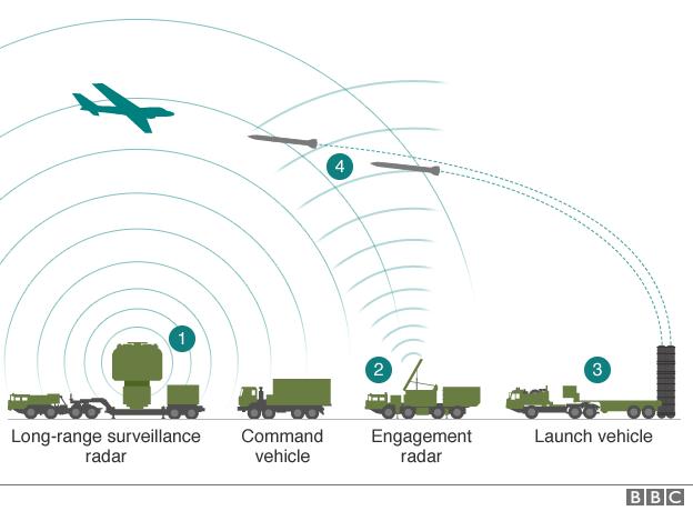 S-400 - delovanje Vir:BBC