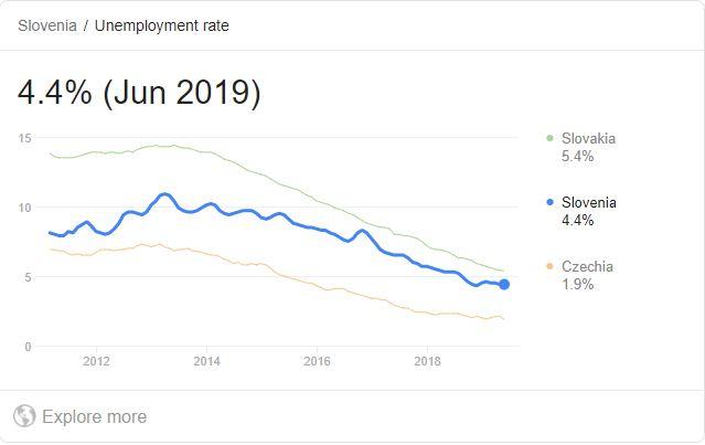 Brezposelnost v Sloveniji pada