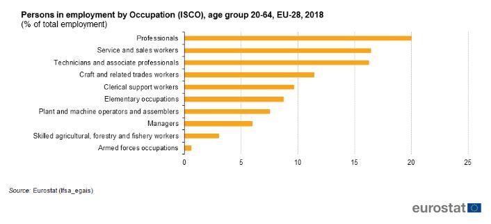 Delovno aktivne osebe - EU