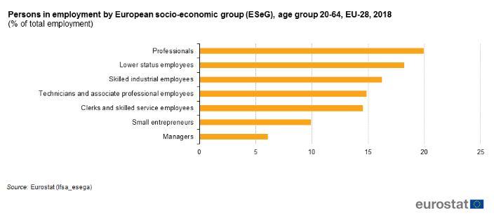 Zaposlene - delovno aktivne osebe, EU