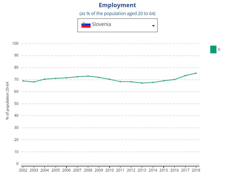 Zaposlovanje v Sloveniji