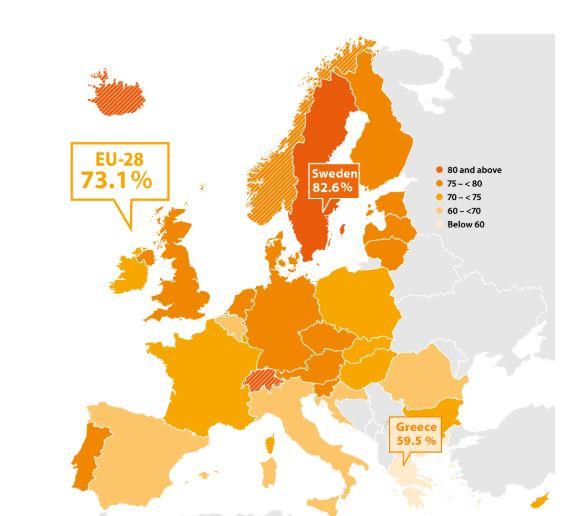 Zaposleni v Evropi