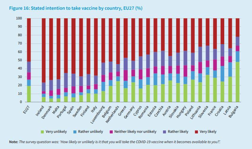 Odpor cepljenju po Evropi  Vir: Evropski center za preprečevanje bolezni