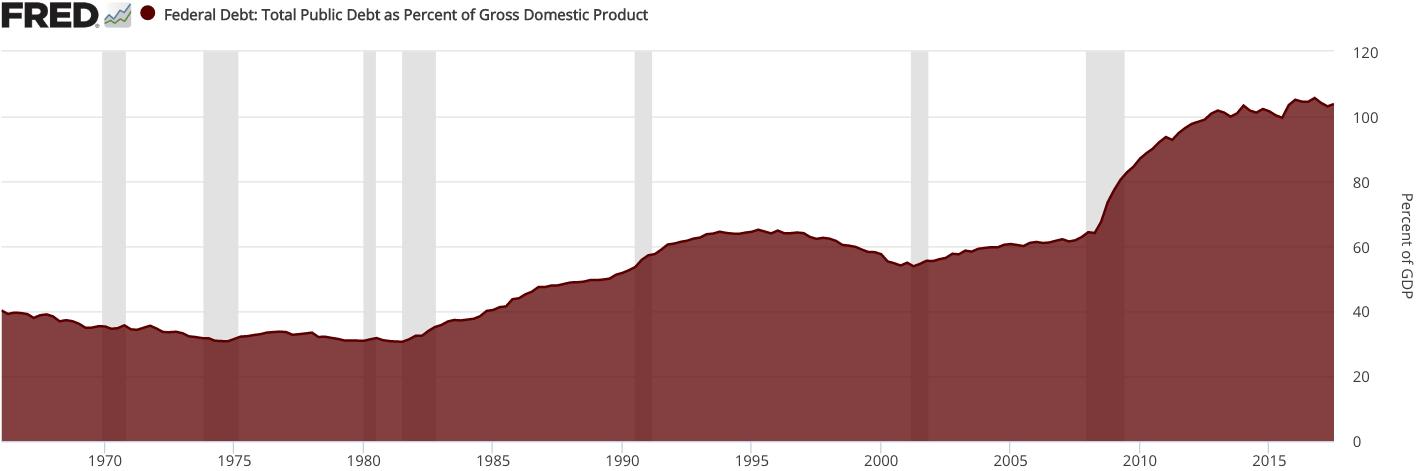 Dolg ZDA merjen v odstotkih bruto družbenega proizvoda