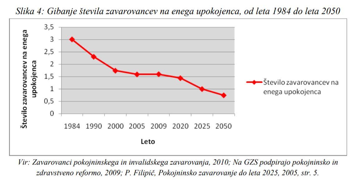 Demografska gibanja 1984 -2050, Slovenija