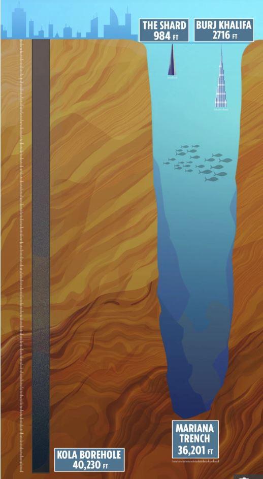 Globina luknje na polotoku Kola