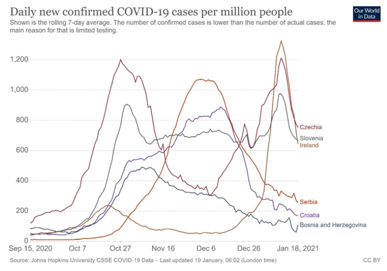 Epidemiološka slika strogih in manj strogih držav