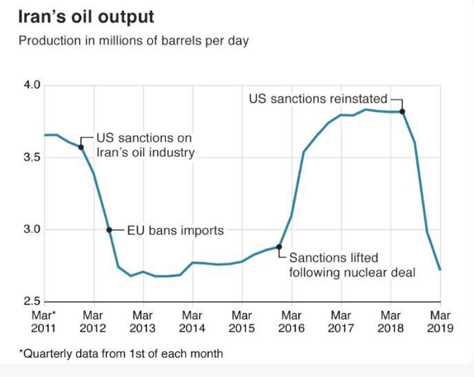 Prodaja iranske nafte