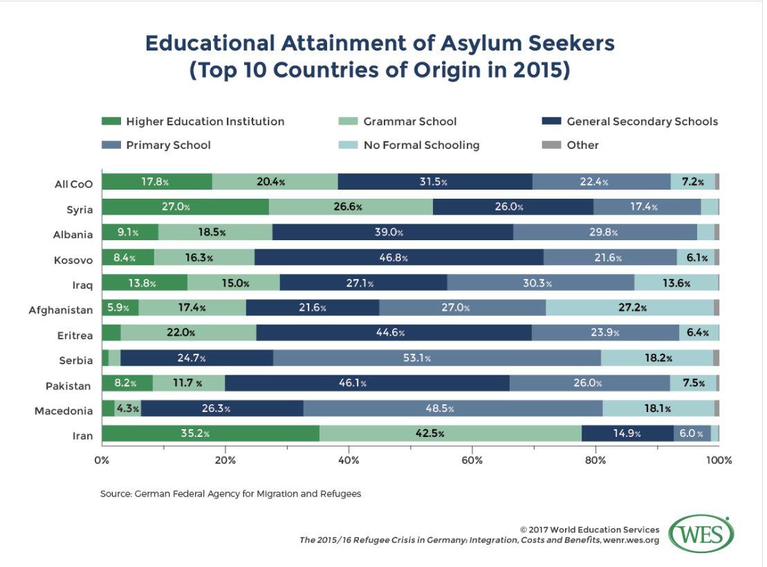 Izobrazba beguncev v Nemčiji po prihodu leta 2015