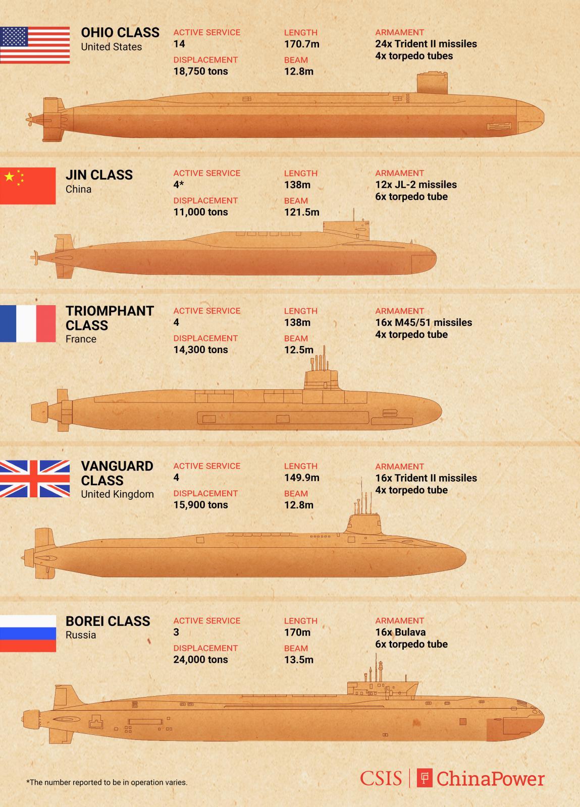 Jedrske podmornice z balističnimi raketami - velikost