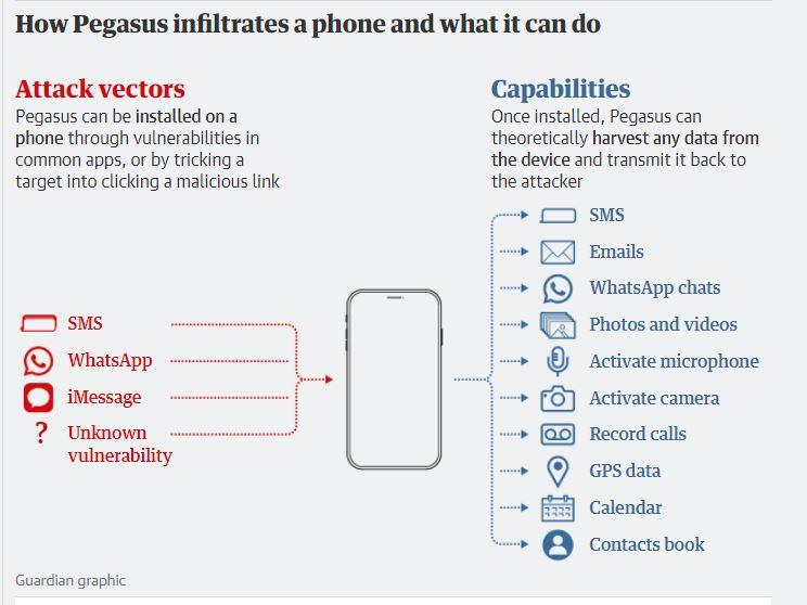 Kako Pegasus vdre v telefon in katere aplikacije nadzoruje  Vir:Guardian