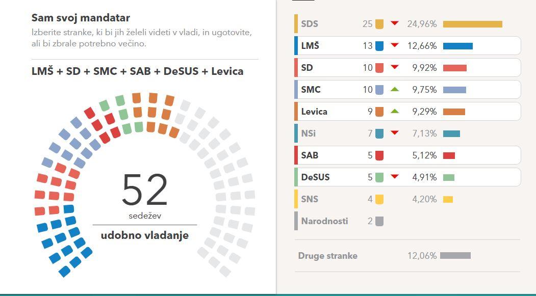 Levosredinska koalicija - Vir: https://volilna-napoved.si/