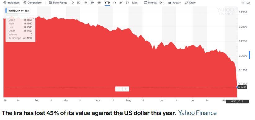 Padec turške lire Vir:Business Insider