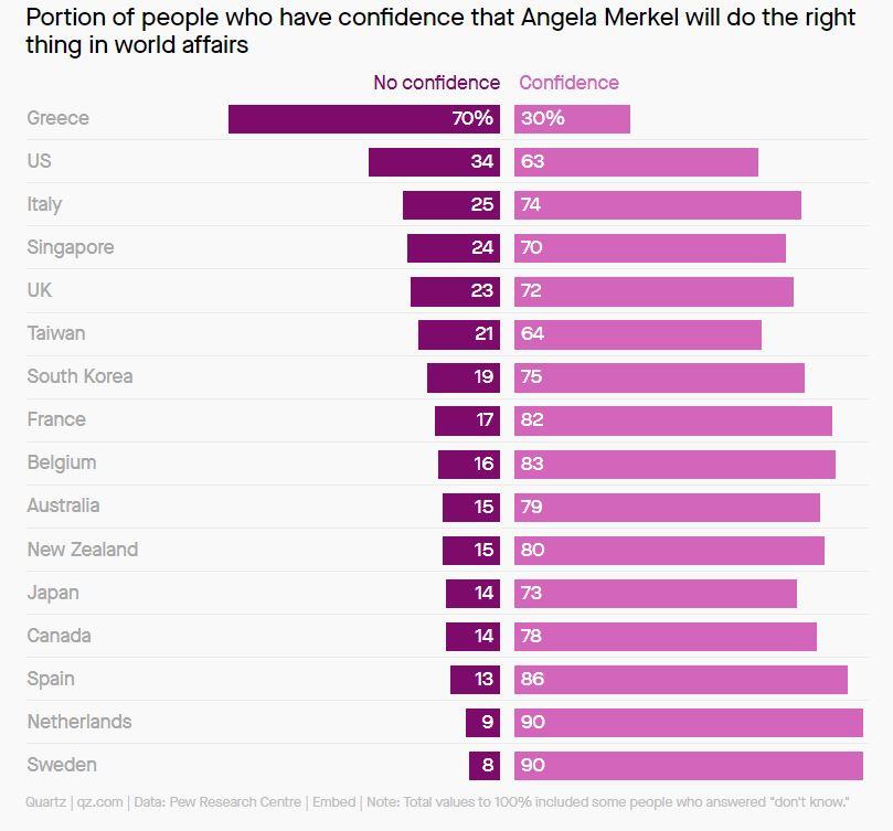 Zaupanje v Merklovo po državah : Vir Pew