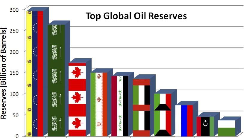 Naftne rezerve Venezuele so največje na svetu