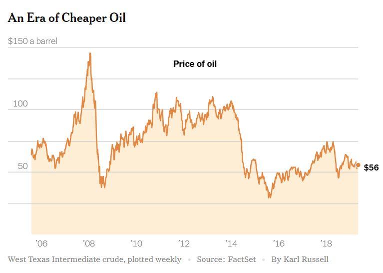 Nafta - cene, Vir:NYT