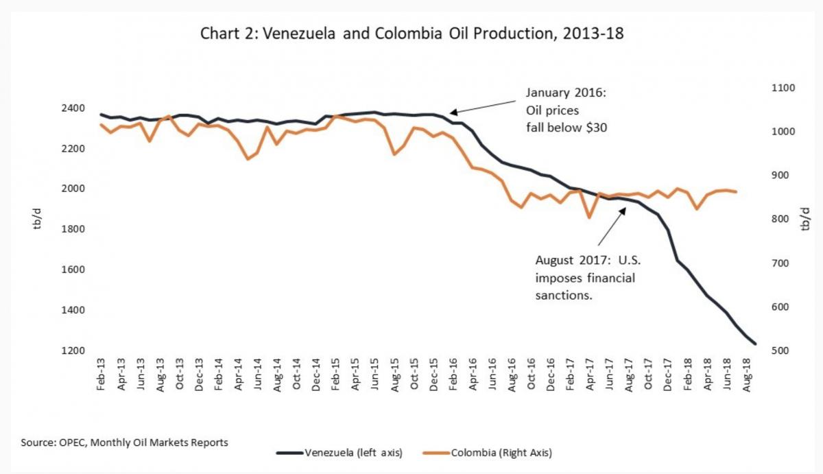 Proizvodnja nafte in sankcije ZDA