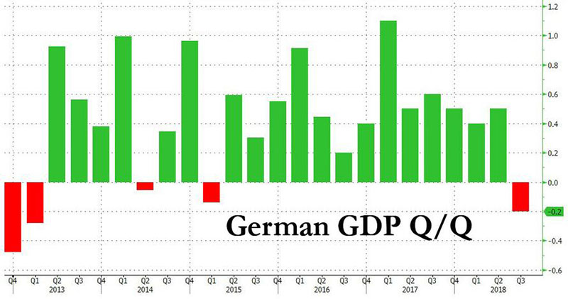 Nemški BDP - padec