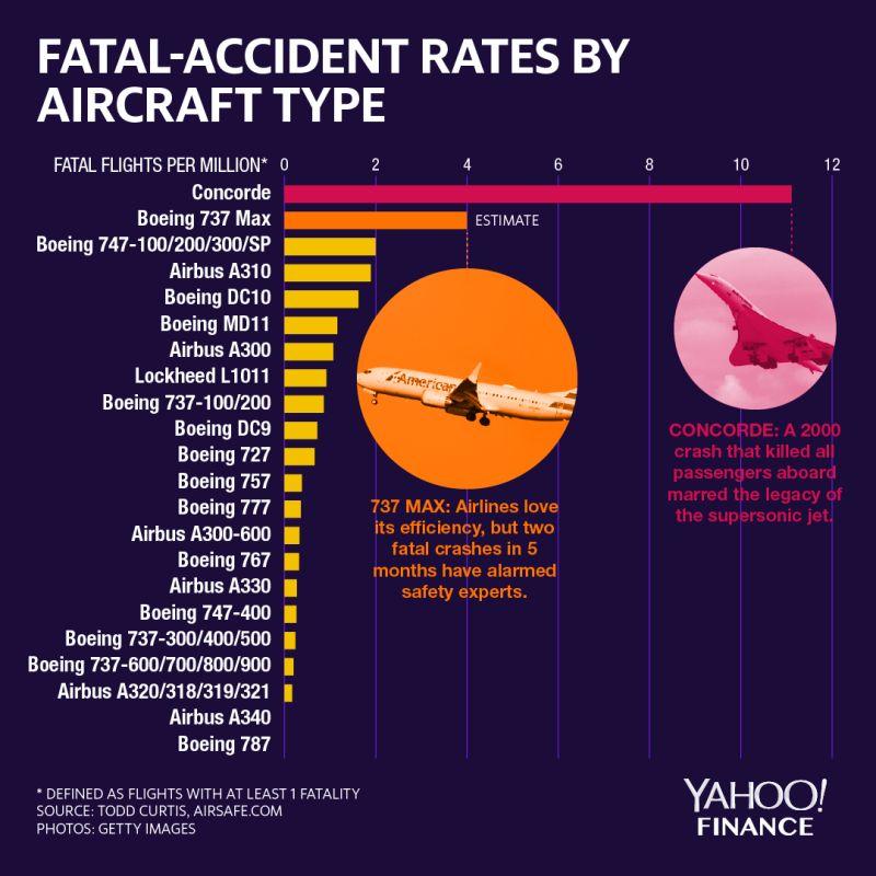 Najbolj nevarna civilna letala Vir:Yahoo