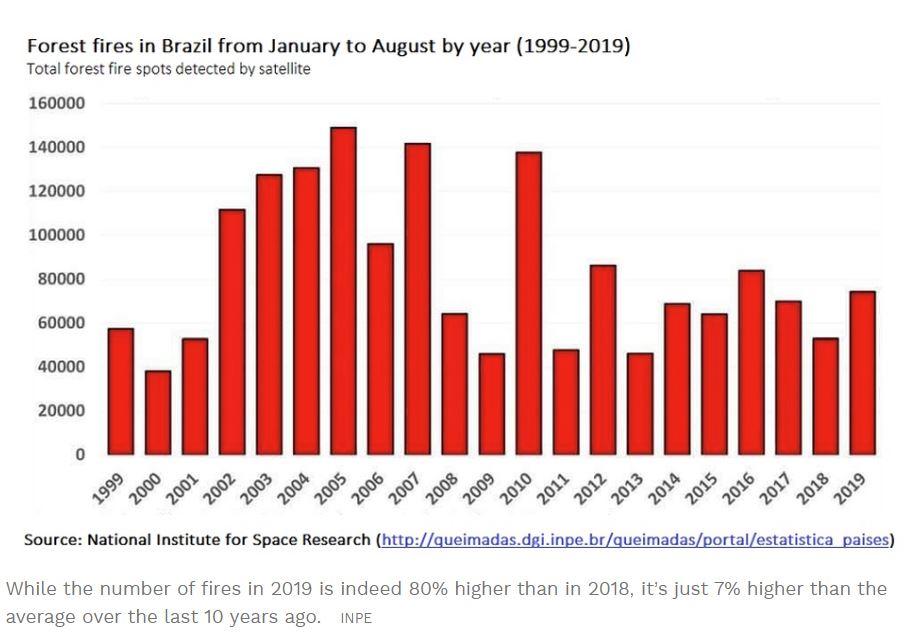 Amazonski pragozd - pogostost požarov