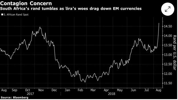 Padec turške lire - vpliv na rand in peso