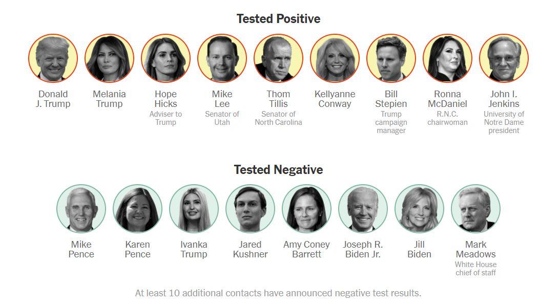 Pozitivni in negativni stiki predsednika ZDA