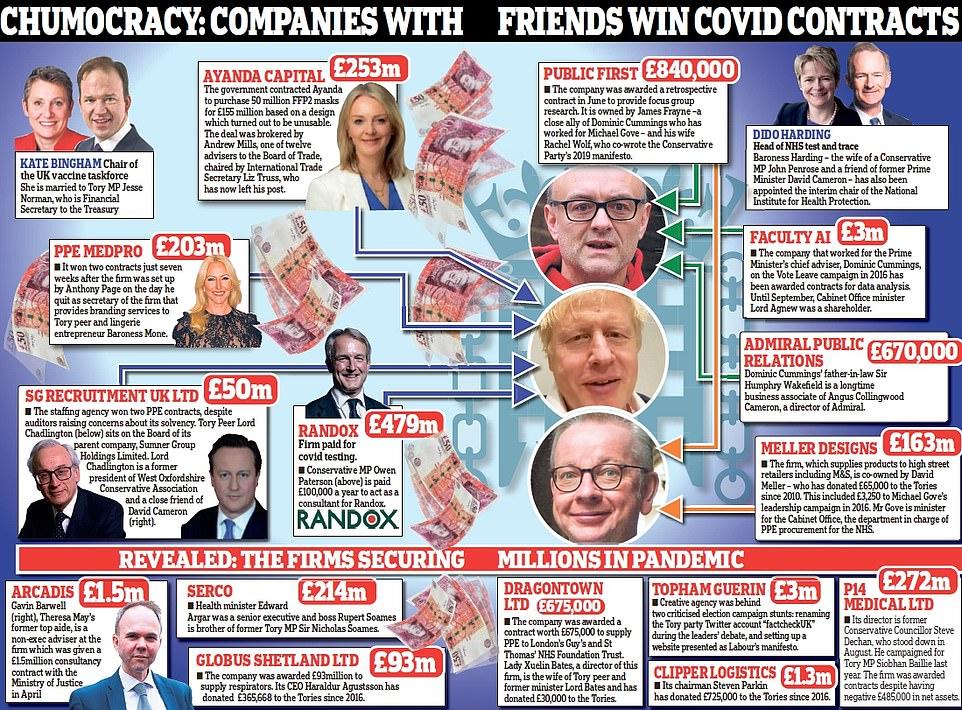 Daily Mail je lepo pokazal na vse povezave med velikimi posli in vrhom britanske politike