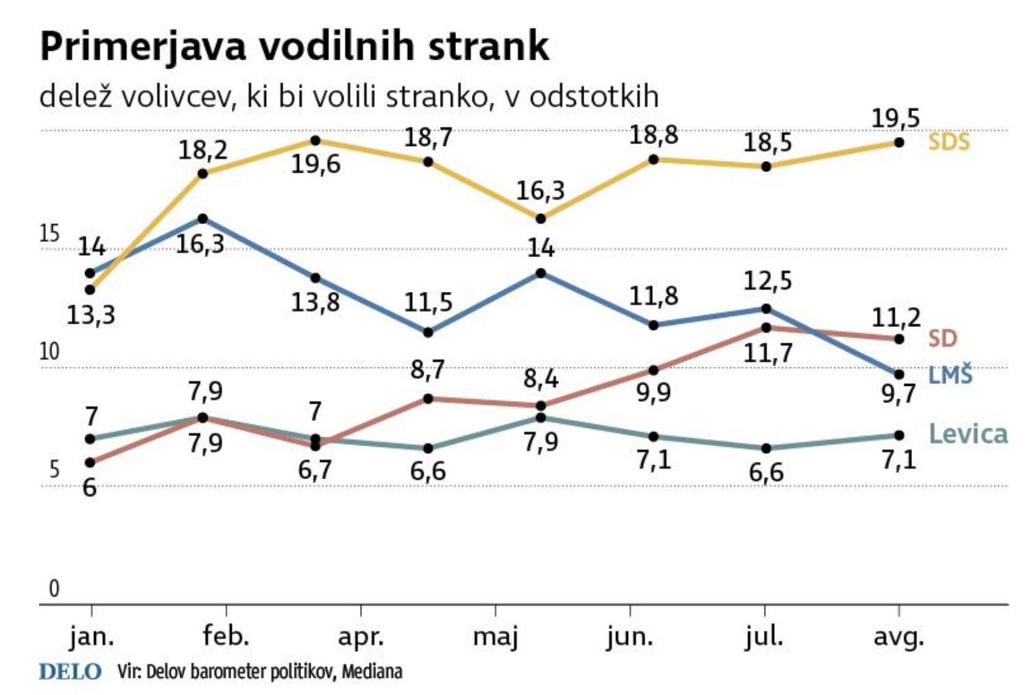Primerjava priljubljenosti strank, avgust