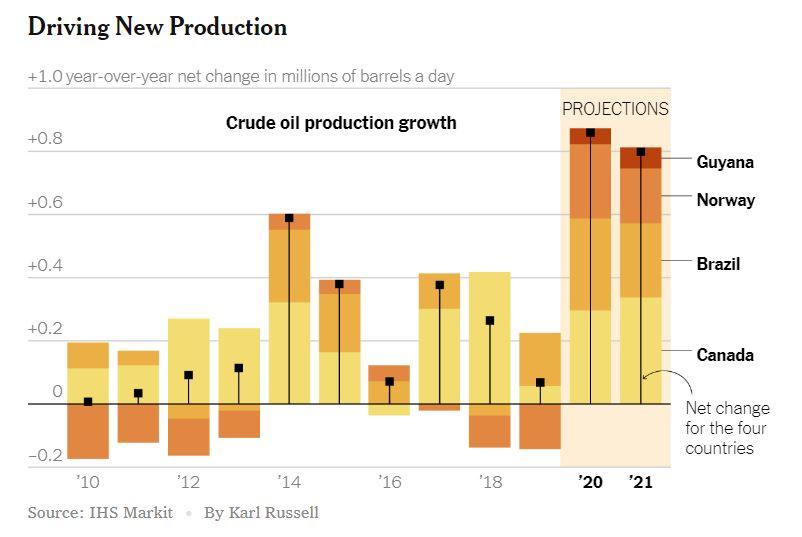 Proizvodnja nafte - dodatna