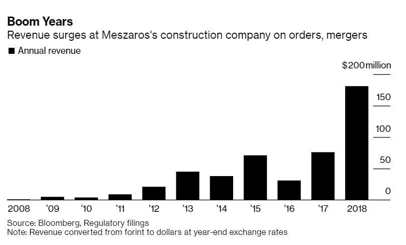 Naraščanje vrednosti Mezsarosevega premoženja