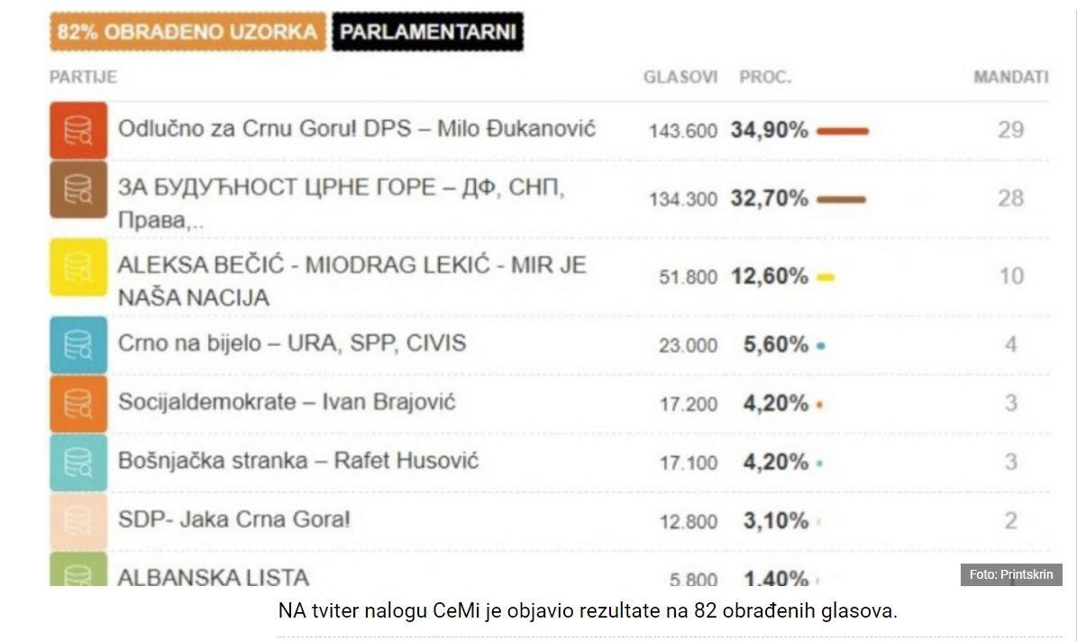 Rezultati volitev - Črna gora