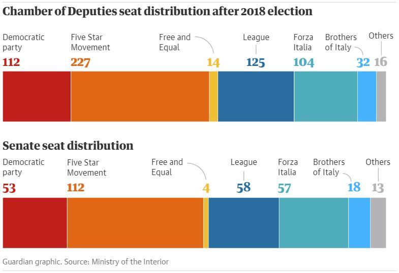 Razporeditev sedežev v italijanskem spodnjem domu in senatu Vir: Guaradian