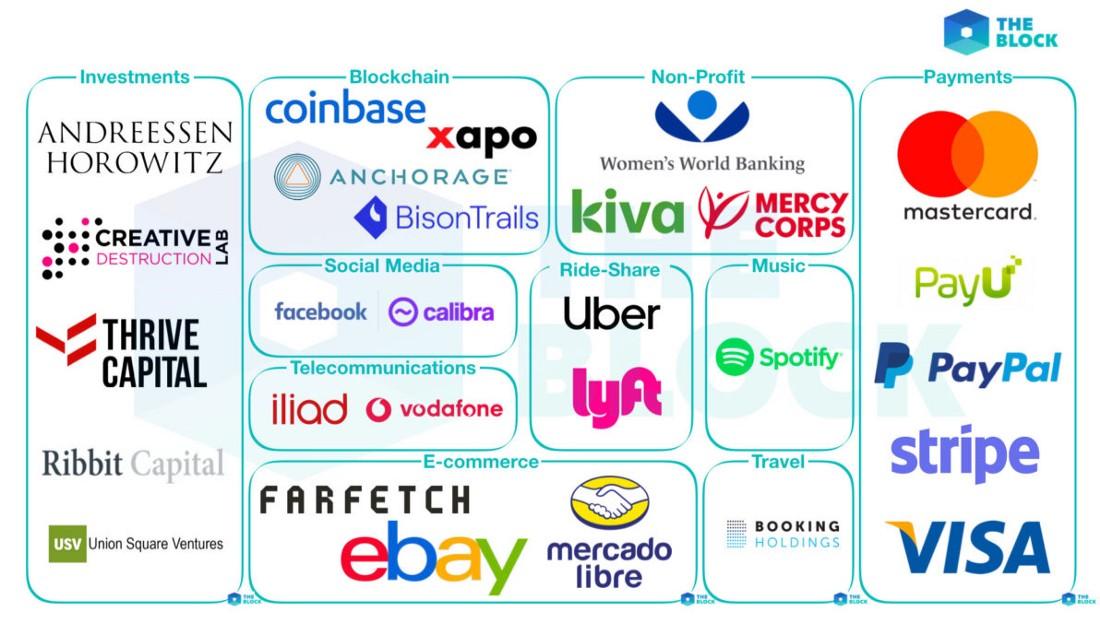 Seznam predlaganih partnerjev Vir:The Block