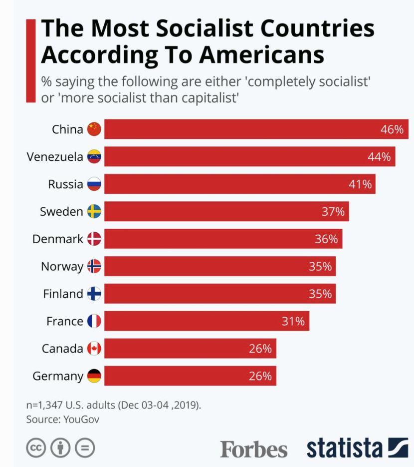 Socializem iz ameriške perspektive