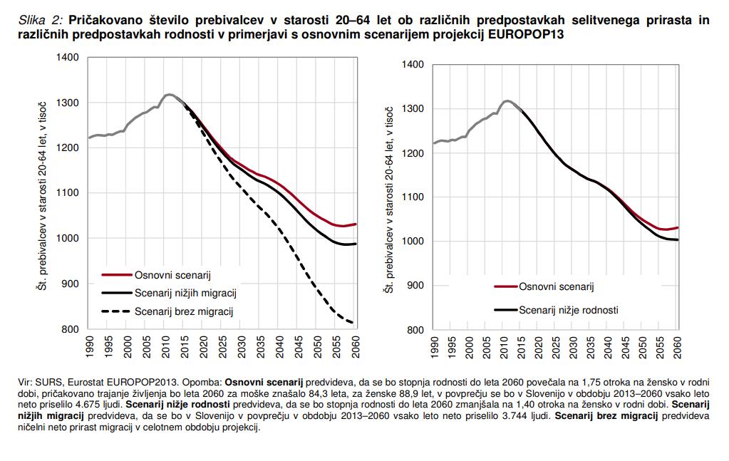 Pričakovano število prebivalstva v Sloveniji