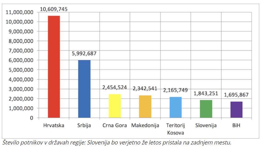 Število potnikov v regiji Vir:Portal Plus