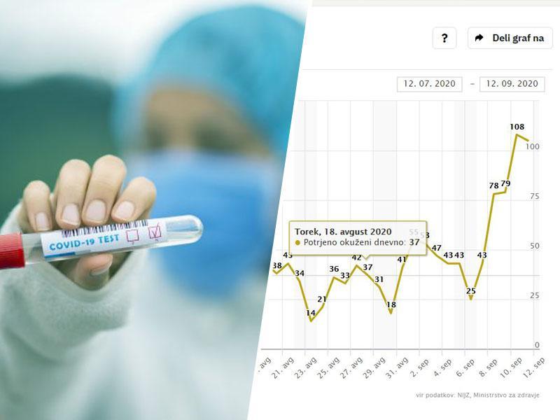 Nevarno: novih okužb dnevno že čez sto, več kot na začetku epidemije. So človeška življenja cenejša od testov?