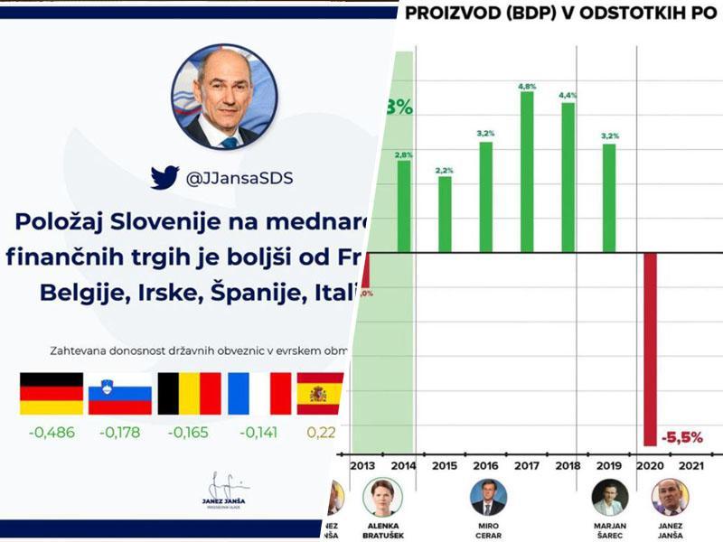Laž, večja laž, vladna statistika: Janša se hvali z nizkimi stroški zadolževanja, BDP pa strmoglavil