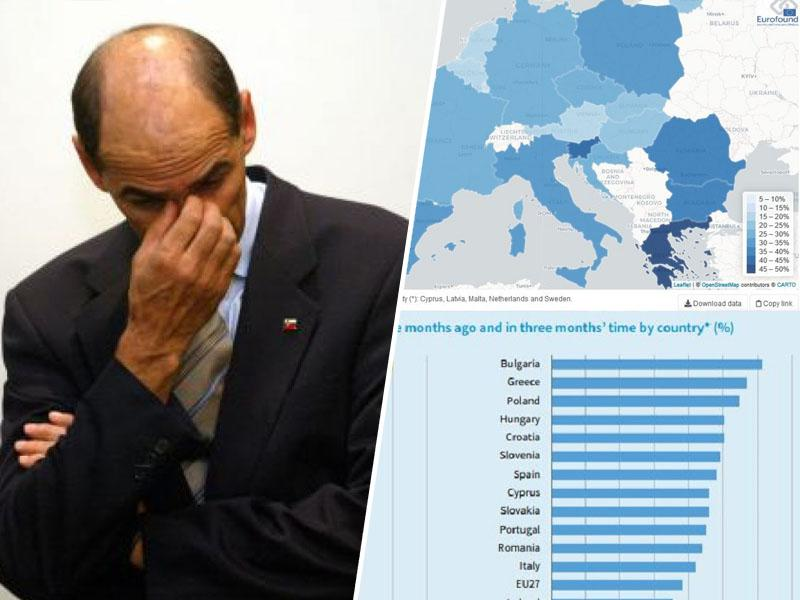 Slovenija, evropska zmagovalka: Ne v pandemiji, pač pa po brezposelnosti, zmanjšanju standarda in pesimizmu