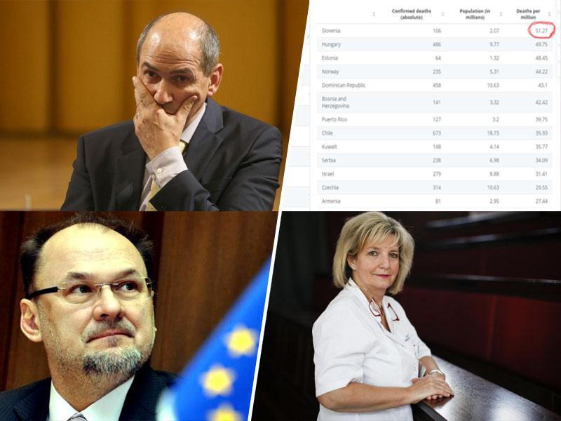 Zakaj tuje države ne verjamejo Janševi pravljici, da ima Slovenija najboljšo epidemiološko sliko v Evropi