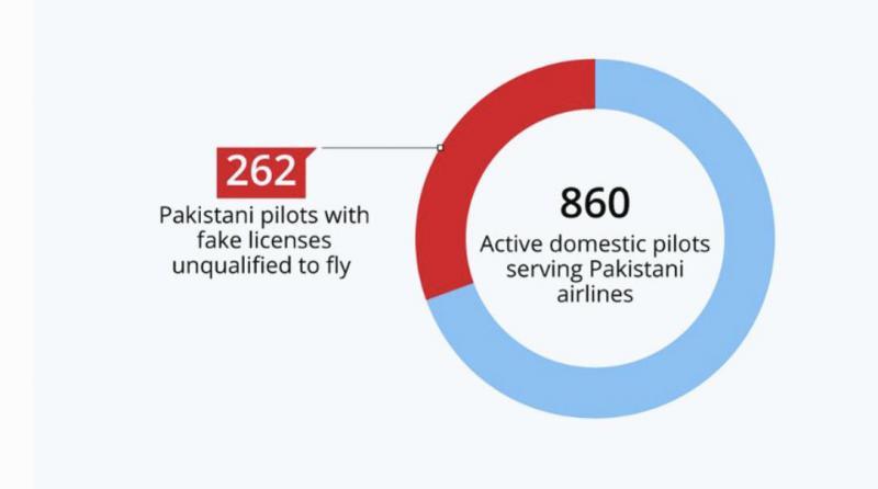 Tretjina pakistanskih pilotov leti z lažnimi pilotskimi spričevali – nekateri tudi v tujini…