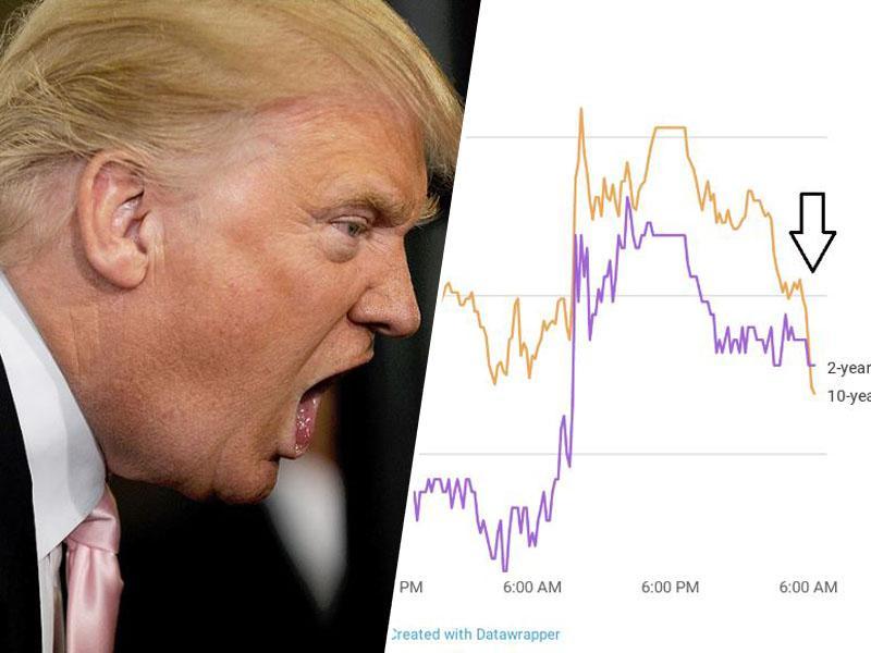 Panika: »obrnjena krivulja« donosa obveznic napovedala recesijo v ZDA, Trump z besnimi tviti udaril po centralni banki