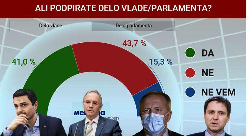 Podpora vladi še vedno pod polovična, Tonin, Zorčič, Hojs in Počivalšek pa na dnu