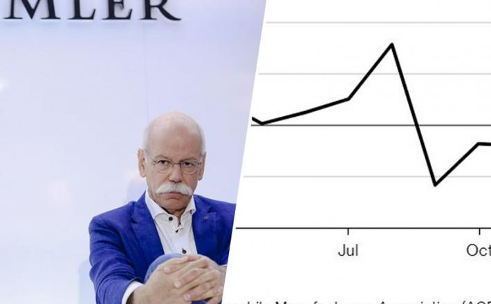 Daimler - upad prodaje avtomobilov