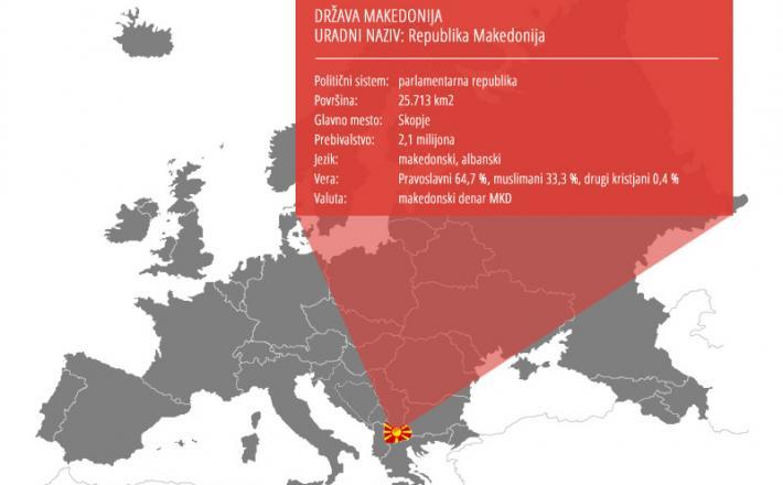 Država Makedonija