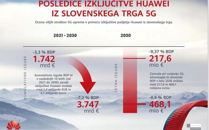 Posledice izgona Huawei iz slovenskega trga