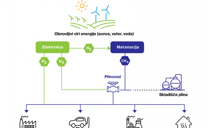 Nastajanje in uporaba vodika